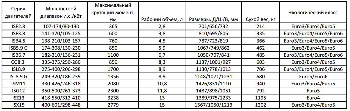 Таблица характеристик двигателей Каминз