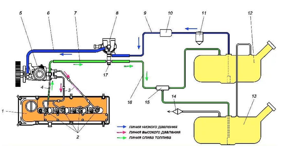 Схема топливной системы УАЗ